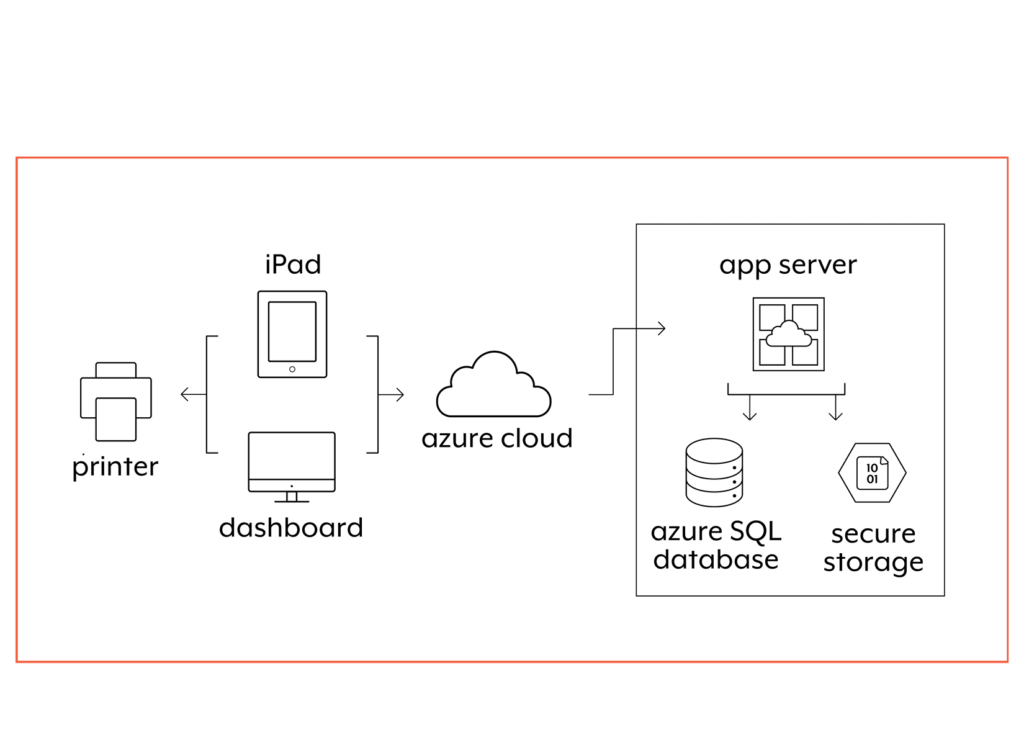 veristream data flow